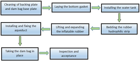 The Construction Technology of Inflatable Rubber Dam